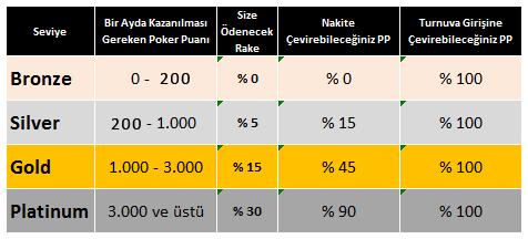 Seviyeler ve Poker Puanlarını Kullanma Tablosu